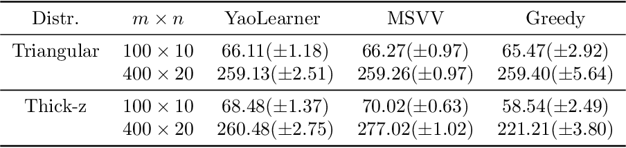 Figure 3 for Learning Robust Algorithms for Online Allocation Problems Using Adversarial Training