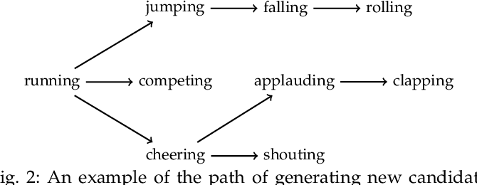 Figure 2 for Multi-Moments in Time: Learning and Interpreting Models for Multi-Action Video Understanding