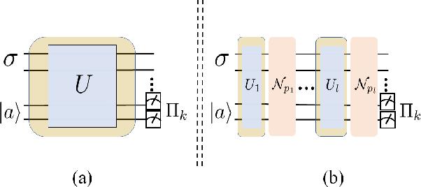 Figure 1 for Quantum noise protects quantum classifiers against adversaries