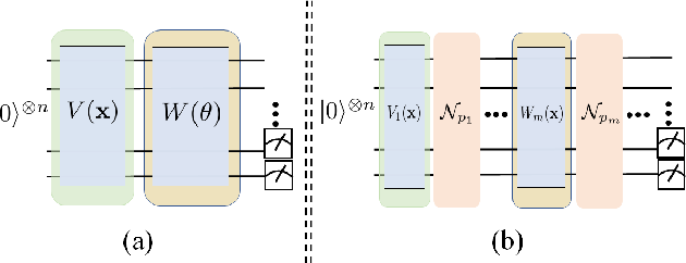 Figure 3 for Quantum noise protects quantum classifiers against adversaries