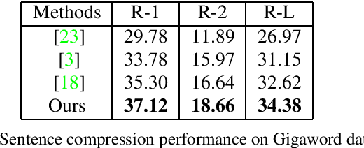 Figure 2 for Combining Word Embeddings and N-grams for Unsupervised Document Summarization