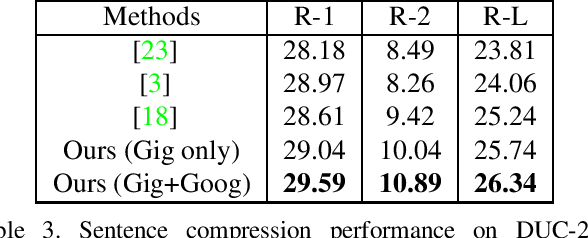 Figure 3 for Combining Word Embeddings and N-grams for Unsupervised Document Summarization