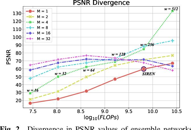 Figure 3 for Ensemble Neural Representation Networks