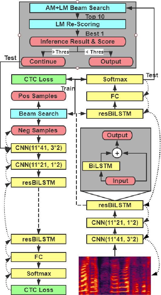 Figure 1 for Cascaded CNN-resBiLSTM-CTC: An End-to-End Acoustic Model For Speech Recognition