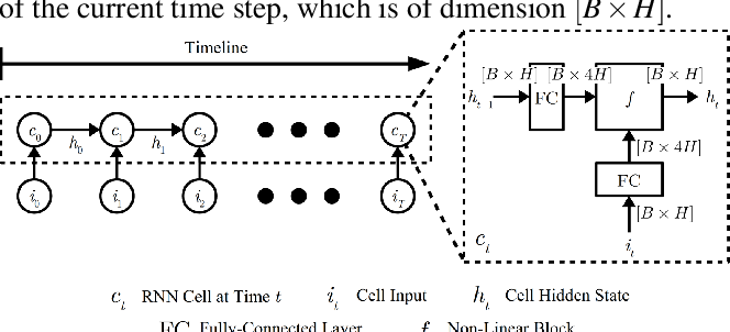 Figure 1 for EcoRNN: Fused LSTM RNN Implementation with Data Layout Optimization