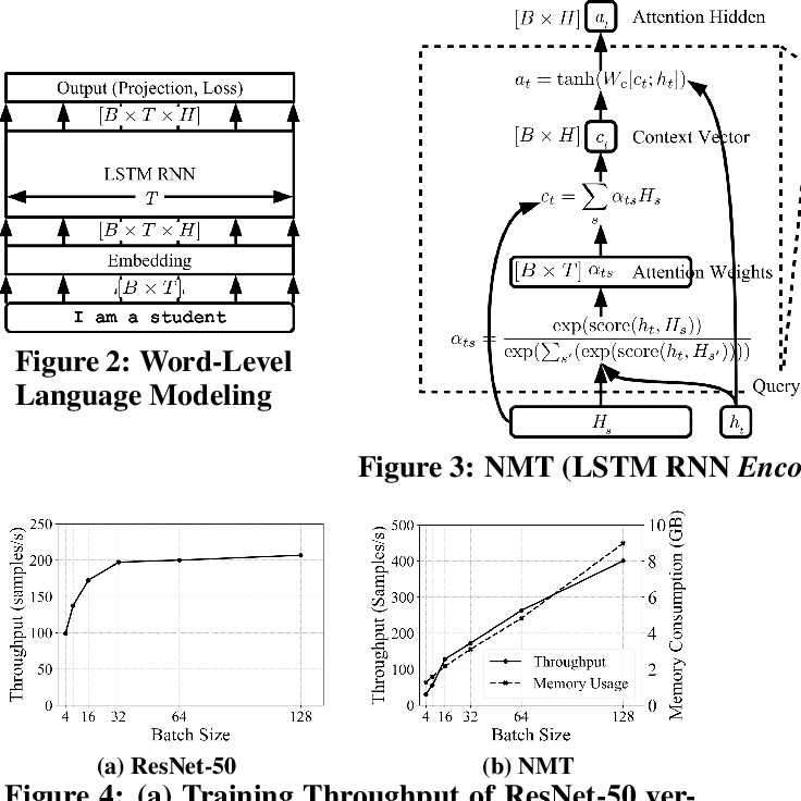 Figure 4 for EcoRNN: Fused LSTM RNN Implementation with Data Layout Optimization
