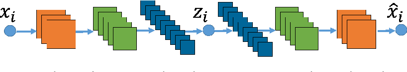Figure 1 for Deep Subspace Clustering Networks