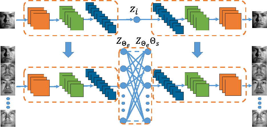 Figure 3 for Deep Subspace Clustering Networks