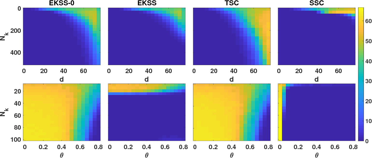 Figure 3 for Subspace Clustering using Ensembles of $K$-Subspaces