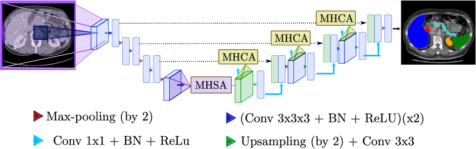 Figure 3 for U-Net Transformer: Self and Cross Attention for Medical Image Segmentation