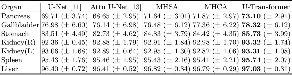 Figure 4 for U-Net Transformer: Self and Cross Attention for Medical Image Segmentation