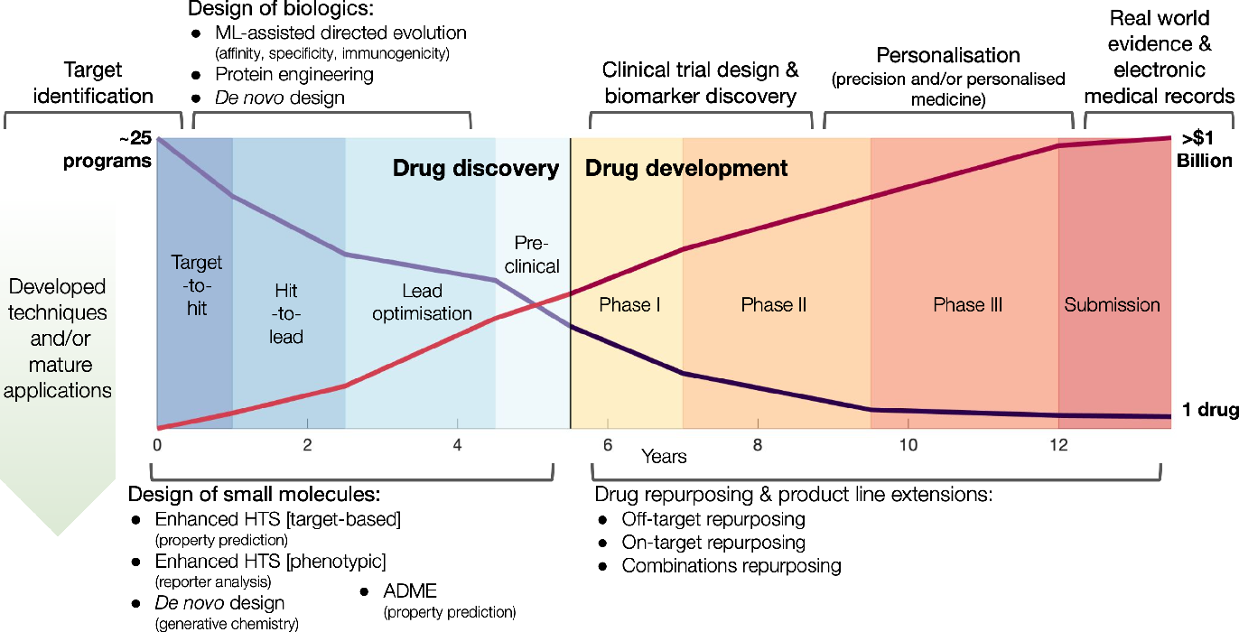 Figure 1 for Utilising Graph Machine Learning within Drug Discovery and Development