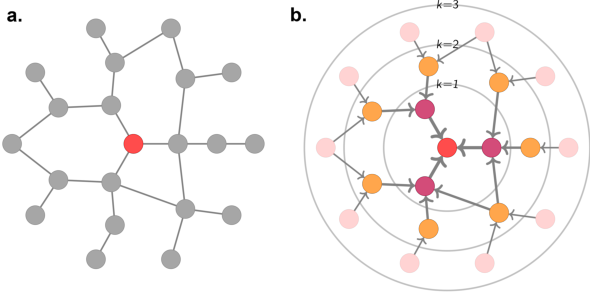 Figure 3 for Utilising Graph Machine Learning within Drug Discovery and Development
