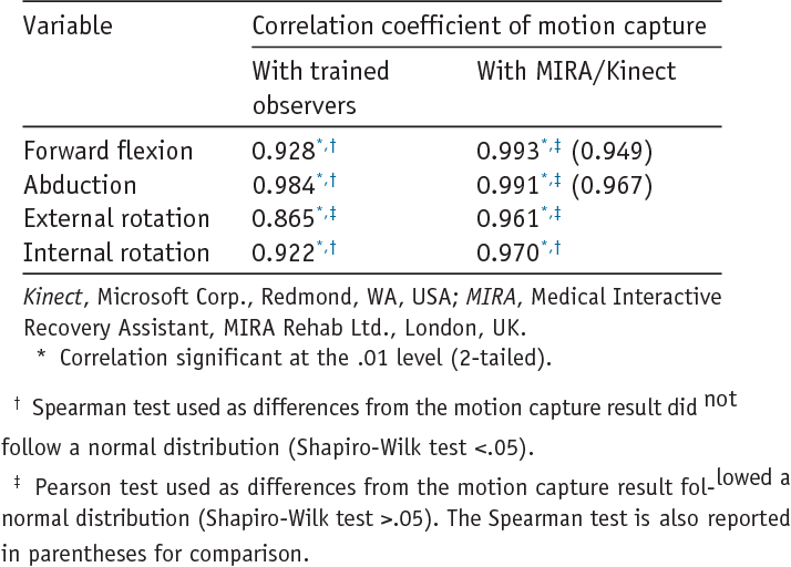Table I from Can shoulder range of movement be measured accurately