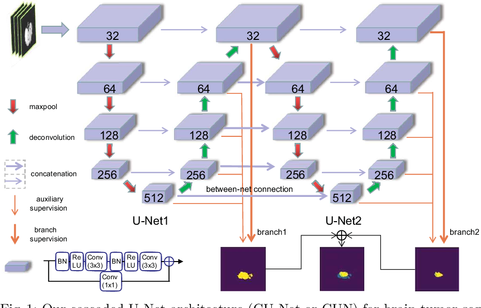 Figure 1 for CU-Net: Cascaded U-Net with Loss Weighted Sampling for Brain Tumor Segmentation