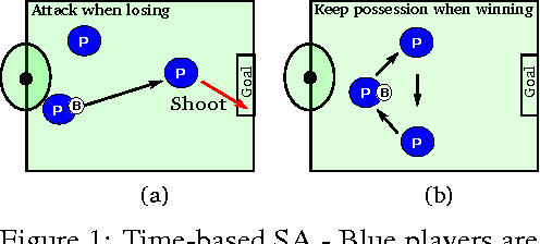 Figure 1 for Situational Awareness by Risk-Conscious Skills
