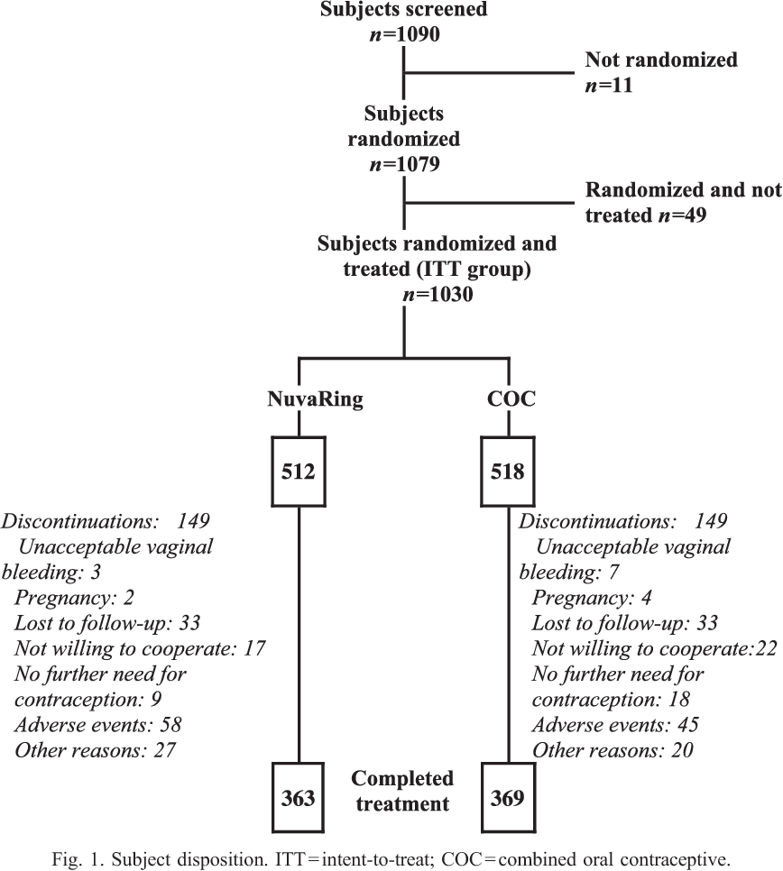 Efficacy and safety of a contraceptive vaginal ring