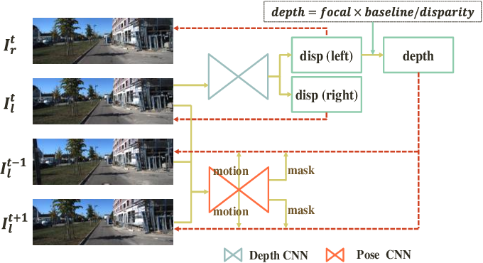Figure 1 for Unsupervised Video Depth Estimation Based on Ego-motion and Disparity Consensus