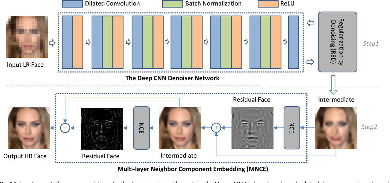 Figure 3 for Deep CNN Denoiser and Multi-layer Neighbor Component Embedding for Face Hallucination