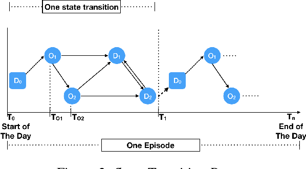 Figure 2 for Optimizing Taxi Carpool Policies via Reinforcement Learning and Spatio-Temporal Mining