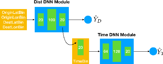 Figure 4 for Optimizing Taxi Carpool Policies via Reinforcement Learning and Spatio-Temporal Mining