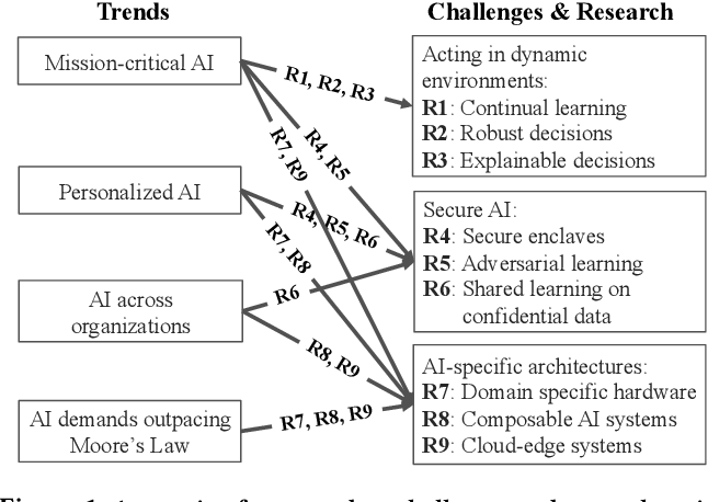 Figure 1 for A Berkeley View of Systems Challenges for AI