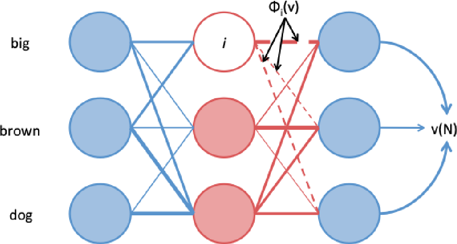Figure 1 for Attention Flows are Shapley Value Explanations