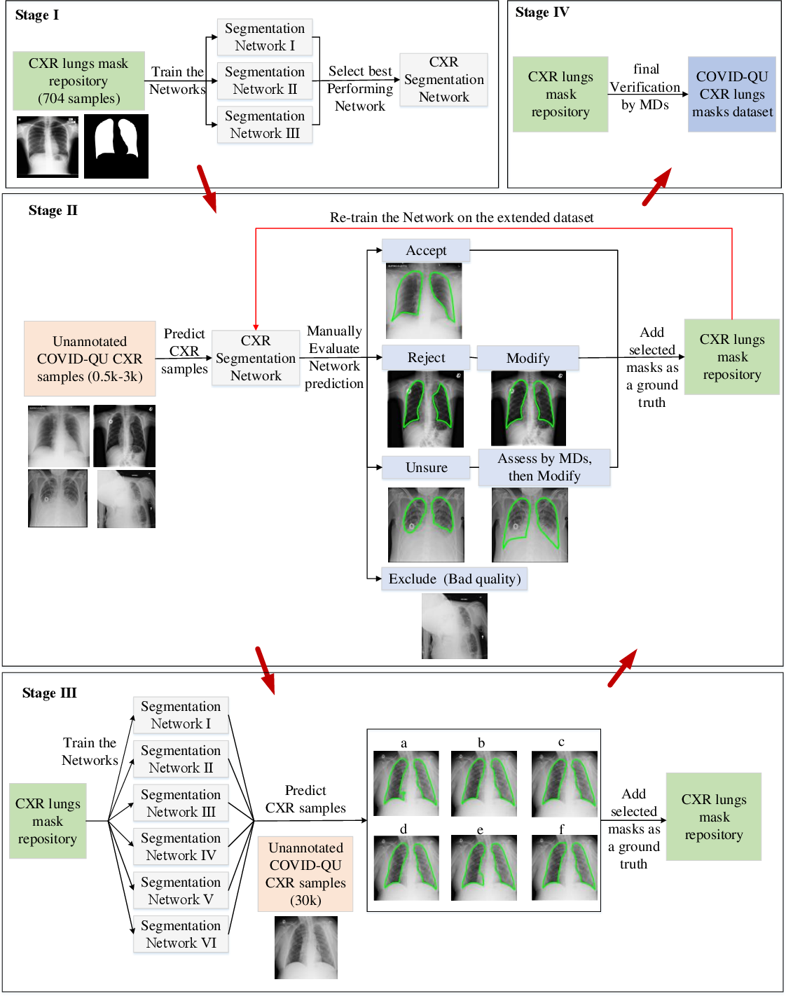 Figure 3 for COVID-19 Infection Localization and Severity Grading from Chest X-ray Images