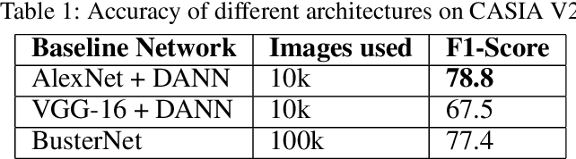 Figure 2 for Copy-Move Forgery Classification via Unsupervised Domain Adaptation