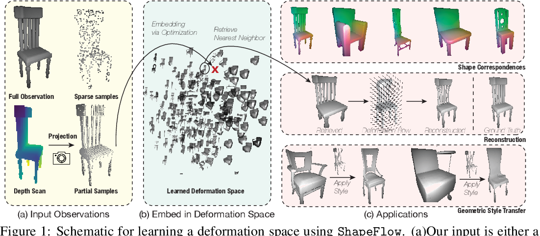 Figure 1 for ShapeFlow: Learnable Deformations Among 3D Shapes