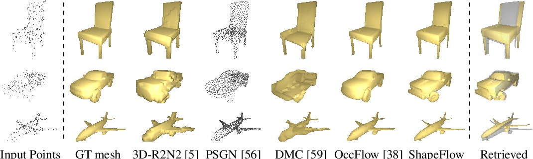 Figure 3 for ShapeFlow: Learnable Deformations Among 3D Shapes
