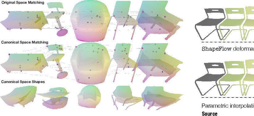 Figure 4 for ShapeFlow: Learnable Deformations Among 3D Shapes