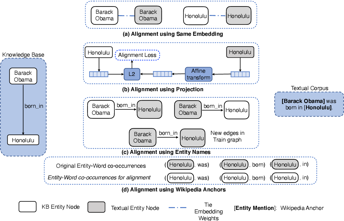 Figure 3 for A Systematic Investigation of KB-Text Embedding Alignment at Scale
