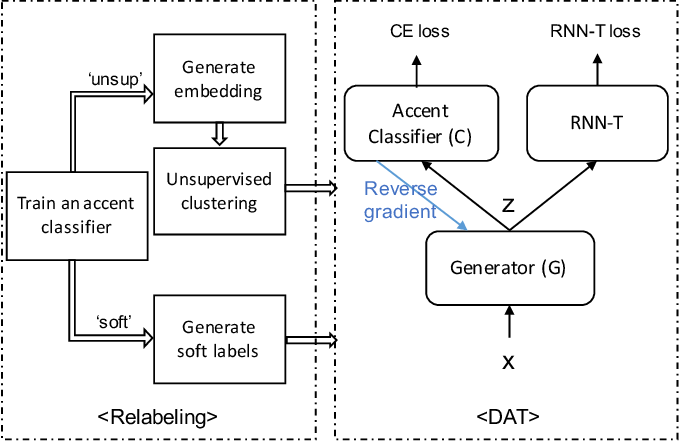 Figure 1 for REDAT: Accent-Invariant Representation for End-to-End ASR by Domain Adversarial Training with Relabeling