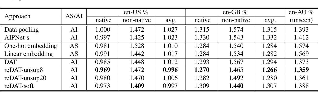 Figure 2 for REDAT: Accent-Invariant Representation for End-to-End ASR by Domain Adversarial Training with Relabeling