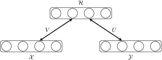 Figure 1 for Generative Restricted Kernel Machines