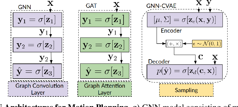 Figure 2 for Graph Neural Networks for Motion Planning