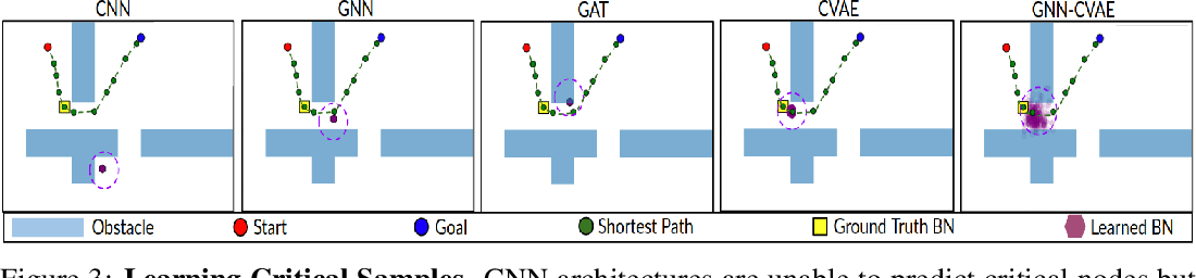 Figure 3 for Graph Neural Networks for Motion Planning