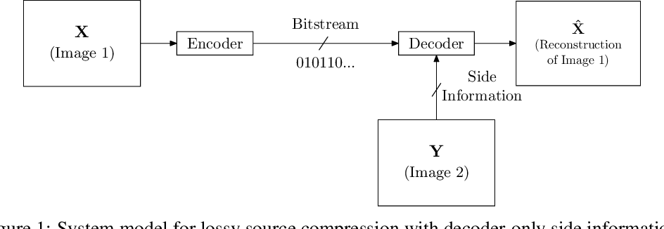Figure 1 for Deep Stereo Image Compression with Decoder Side Information using Wyner Common Information