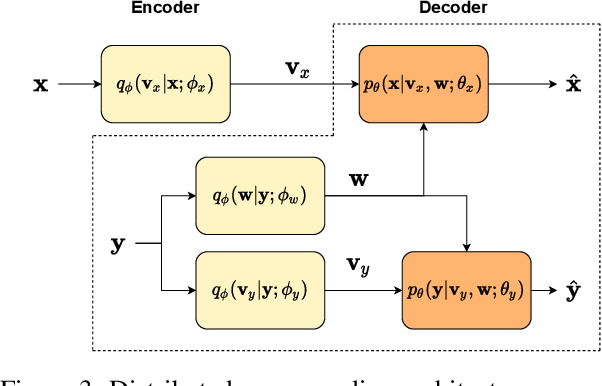 Figure 2 for Deep Stereo Image Compression with Decoder Side Information using Wyner Common Information