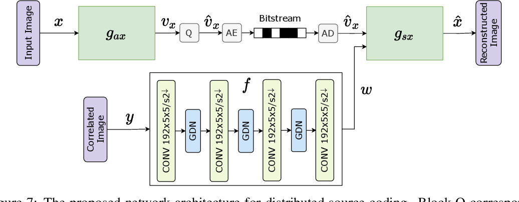 Figure 3 for Deep Stereo Image Compression with Decoder Side Information using Wyner Common Information