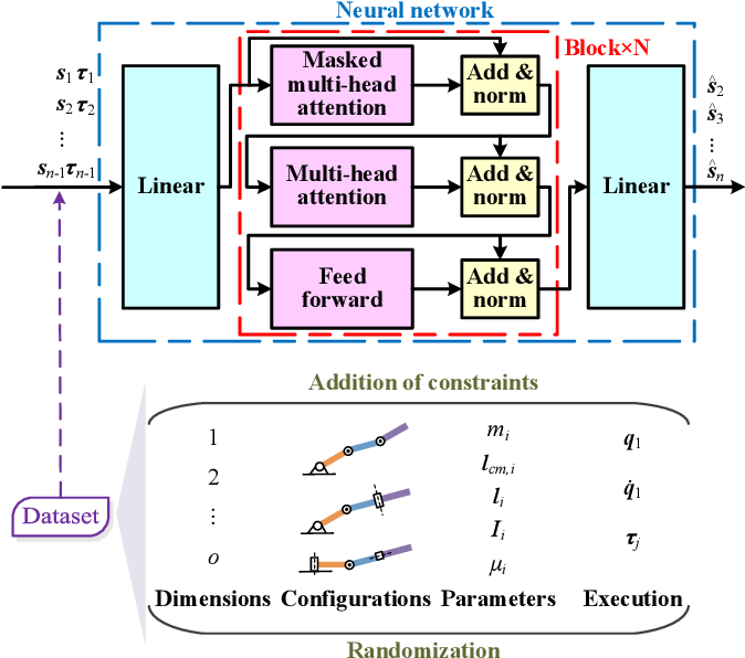 Figure 1 for General Robot Dynamics Learning and Gen2Real