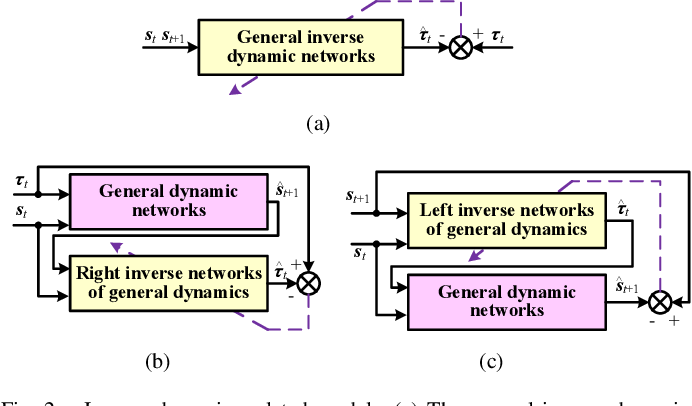 Figure 2 for General Robot Dynamics Learning and Gen2Real