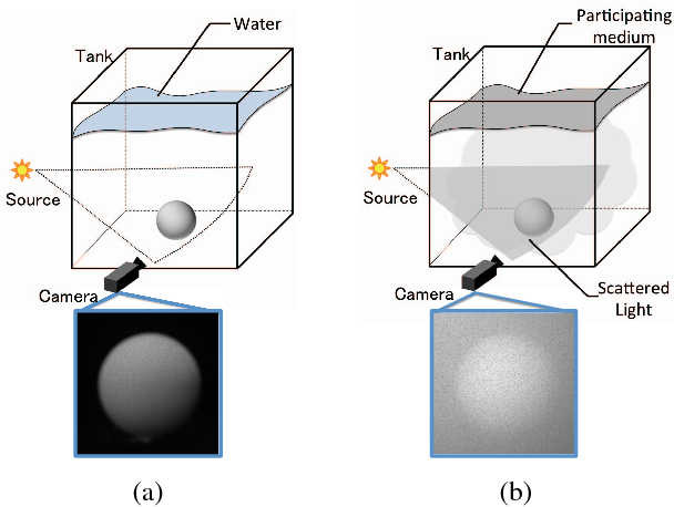Figure 1 for Photometric Stereo in Participating Media Considering Shape-Dependent Forward Scatter