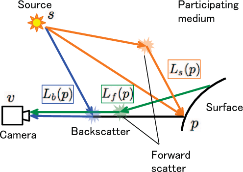 Figure 2 for Photometric Stereo in Participating Media Considering Shape-Dependent Forward Scatter