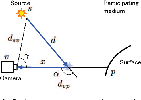 Figure 3 for Photometric Stereo in Participating Media Considering Shape-Dependent Forward Scatter
