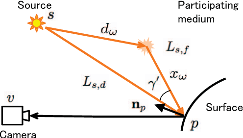 Figure 4 for Photometric Stereo in Participating Media Considering Shape-Dependent Forward Scatter