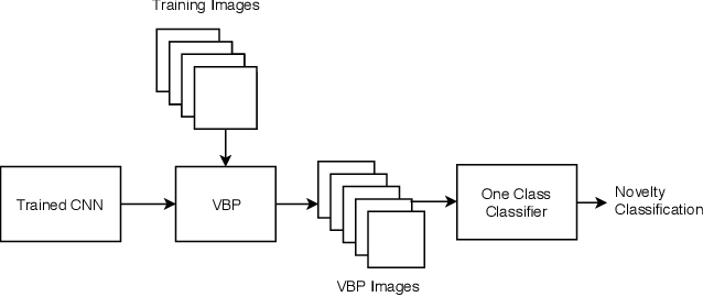 Figure 1 for Novelty Detection via Network Saliency in Visual-based Deep Learning
