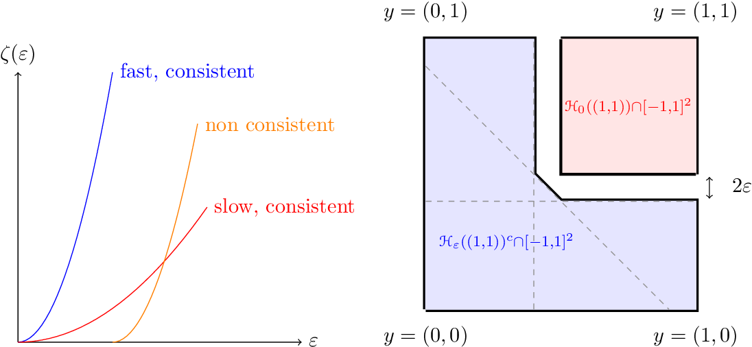 Figure 1 for A General Theory for Structured Prediction with Smooth Convex Surrogates