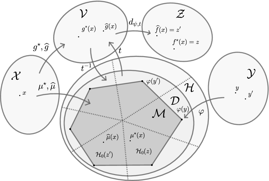 Figure 2 for A General Theory for Structured Prediction with Smooth Convex Surrogates